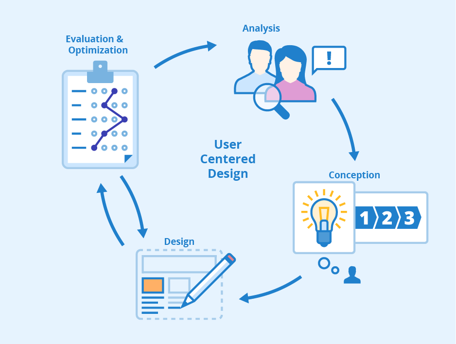 Discover the most innovative user help system developed to date