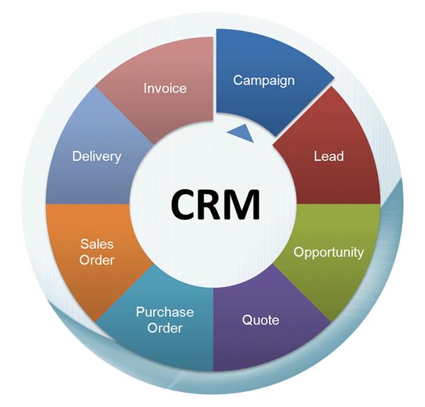 Vtiger CRM ERP Agenda & + - Communion Marketing